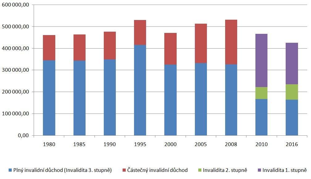 Invalidní důchodci v ČR