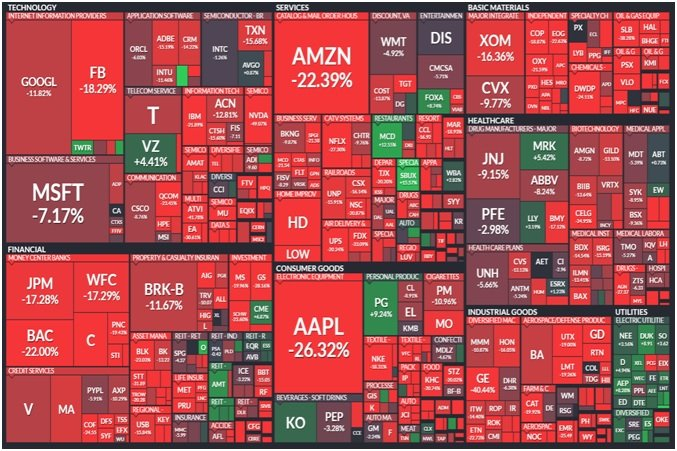 Trhy padajú
