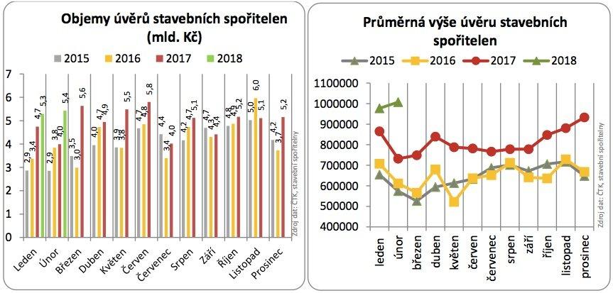Půjčky na bydlení březen 2018
