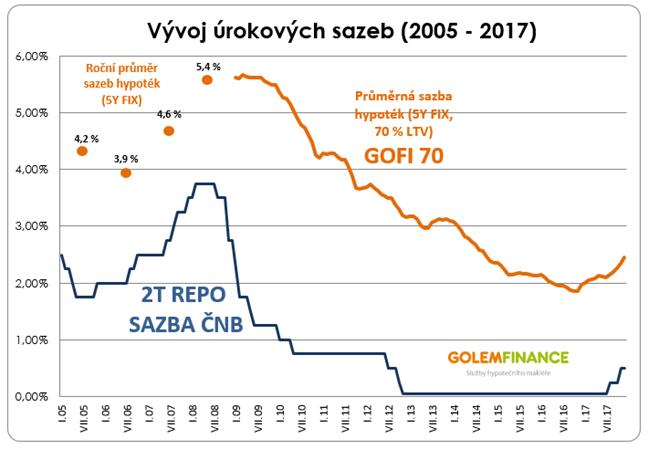 Jak rostou sazby ČNB a úrokové sazby komerčních bank