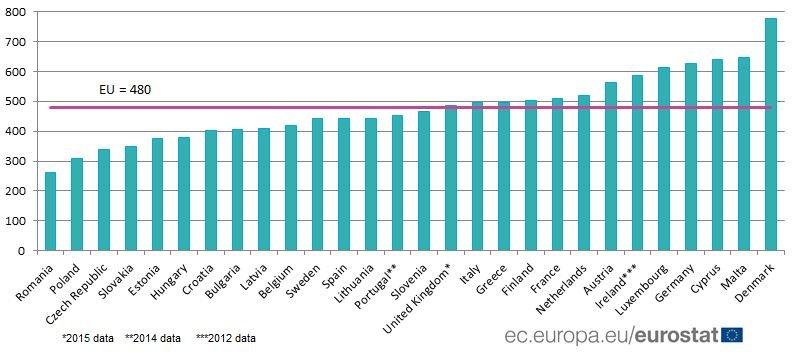 Třídění odpadu v EU