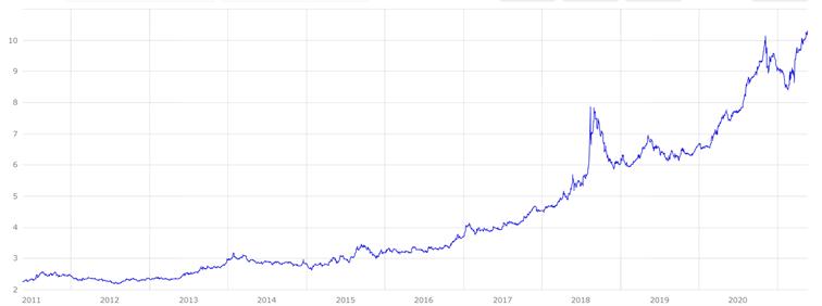 graf turecka lira