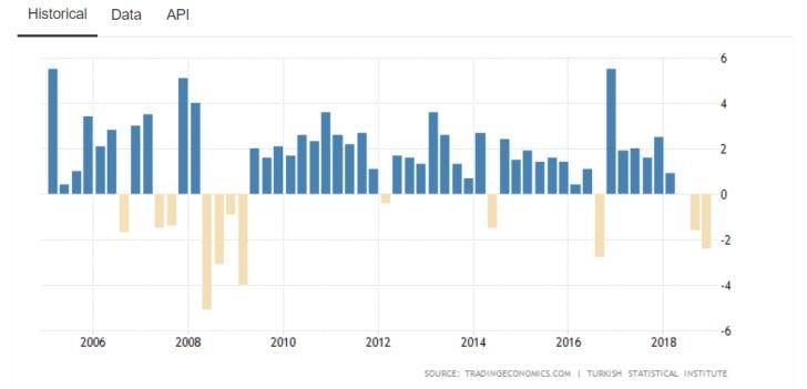 Turecko už dopláca na dlhú politiku lacných peňazí. Hrozí niečo podobné aj Európe?
