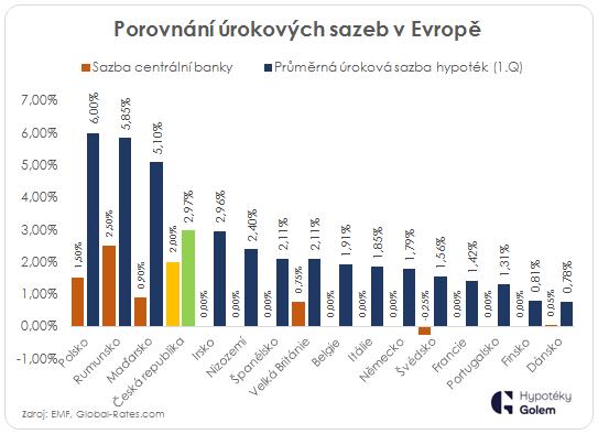 Srovnání úrokových sazeb u hypoték v Evropě 2019