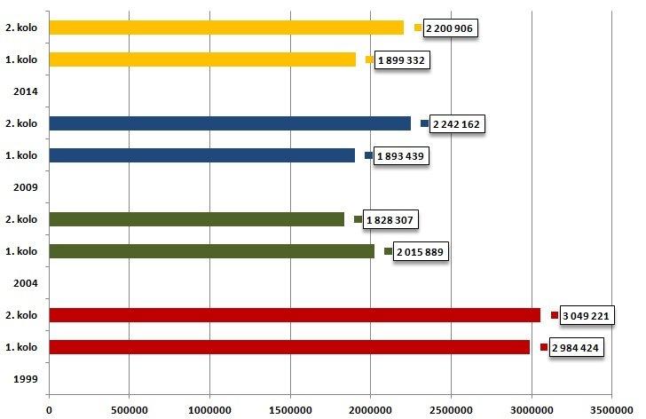 Graf: Volebná účast Slovákov v prezidentských voľbách 1999, 2004, 2009 a 2014