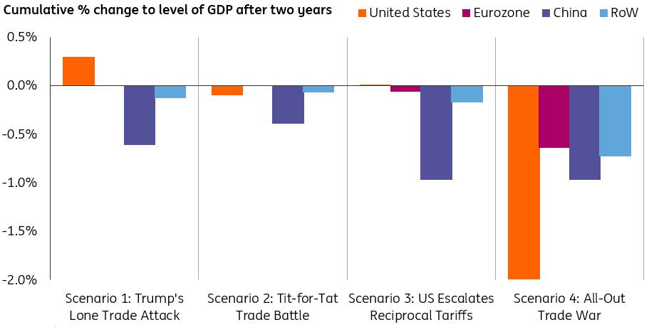Trump a obchodní války, politika FED