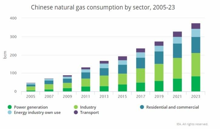 Spotreba zemného plynu