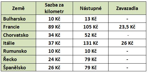 Kolik stojí taxi v zemích EU